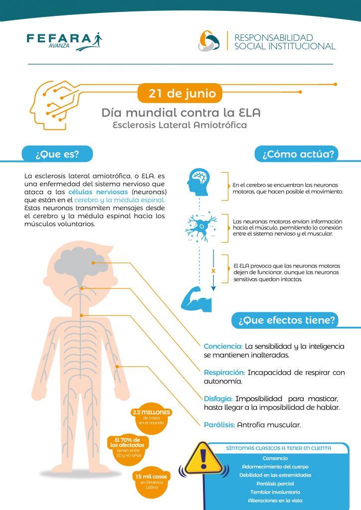 Dia mundial contra la ELA